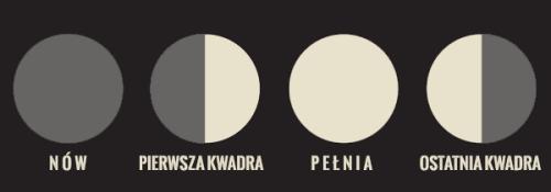 fazy księżyca